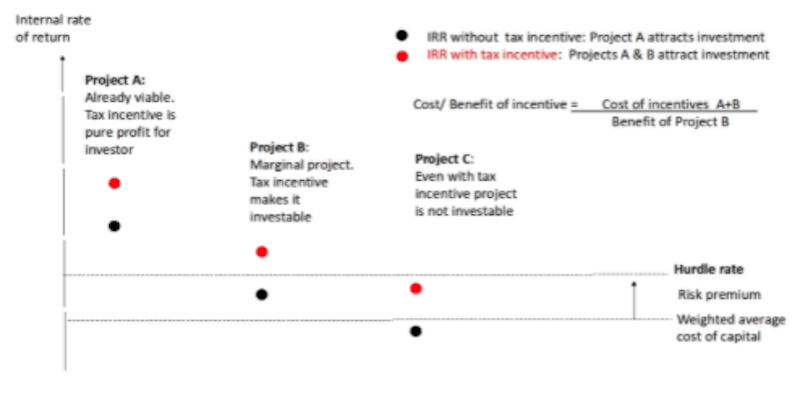 Tax Incentive Definition